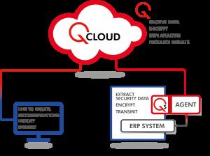 Audit Segregation of Duties in Oracle ERP Cloud