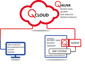 QCloud diagram