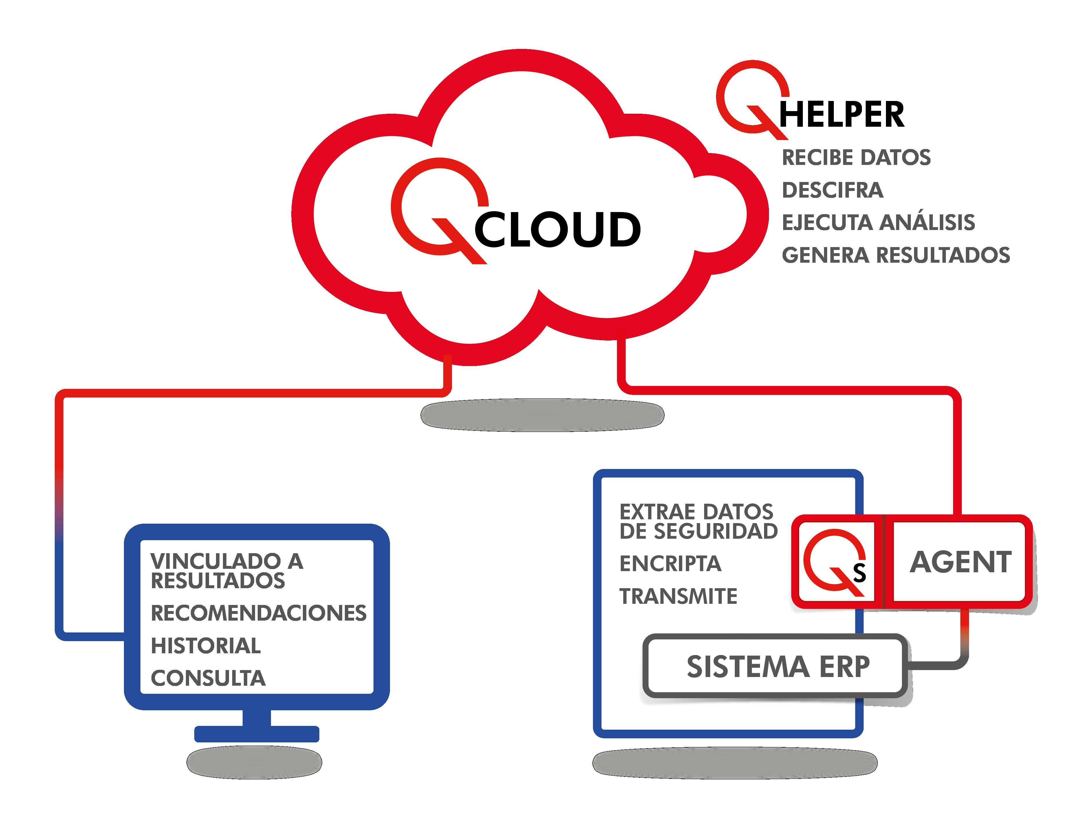 QCloud Architecture Diagram Spanish