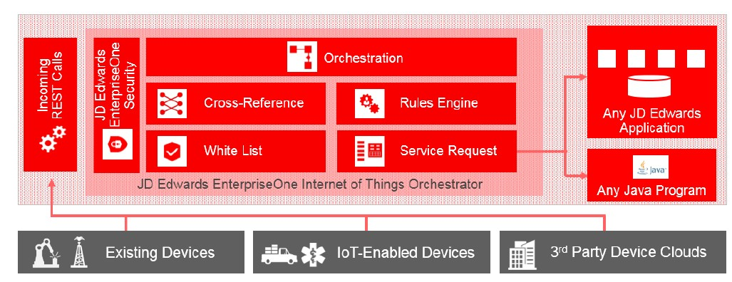 JD Edwards EnterpriseOne Orchestrator